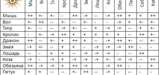 Число души в нумерологии. как расчитать число души и что оно несет