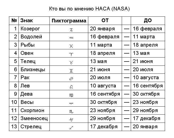 Знаки зодиакапо месяцам-даты, характер,совместимостьи астрологический прогноз на 2021