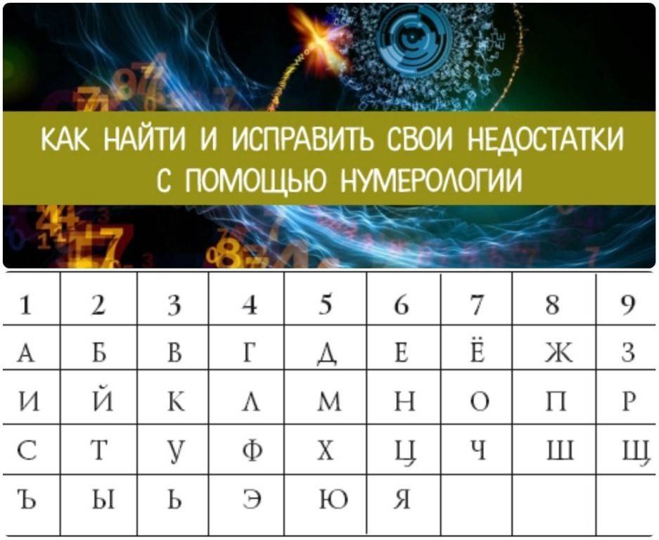 Каббалистическая нумерология: гадание по цифре имени и фамилии