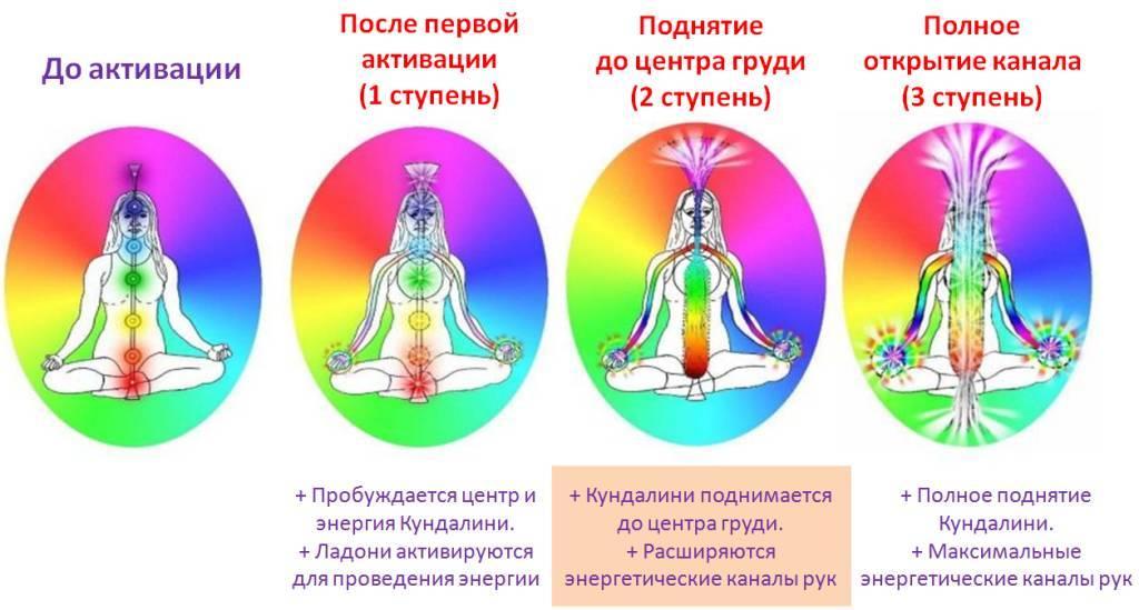 Энергетические упражнения для набора энергии