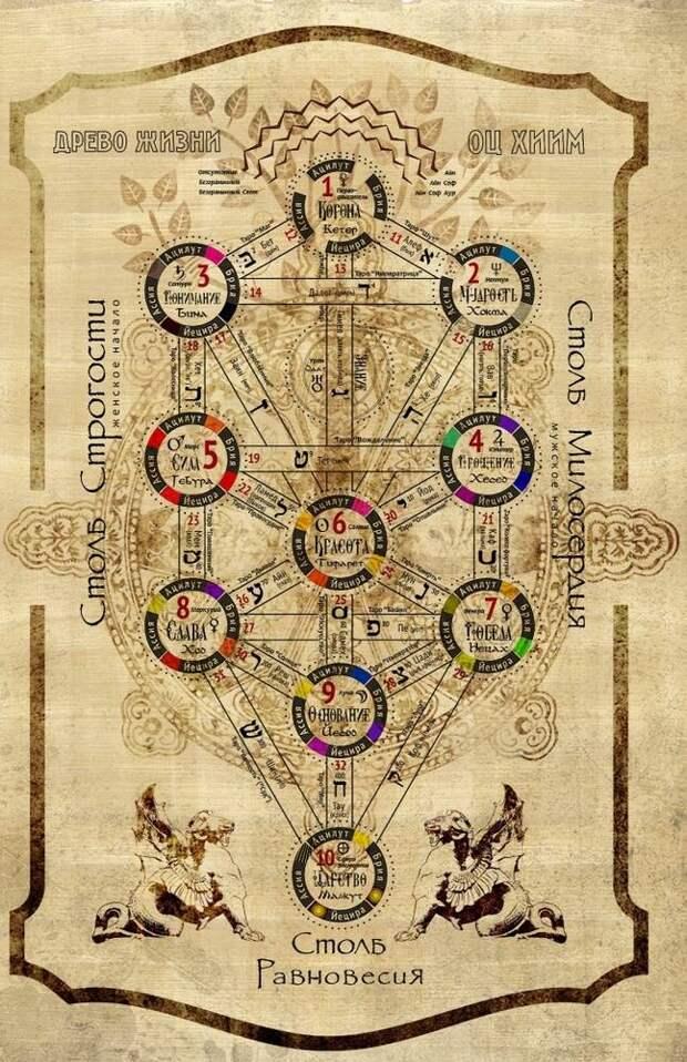 Сефиротическая магия: дерево сефирот и арканы таро