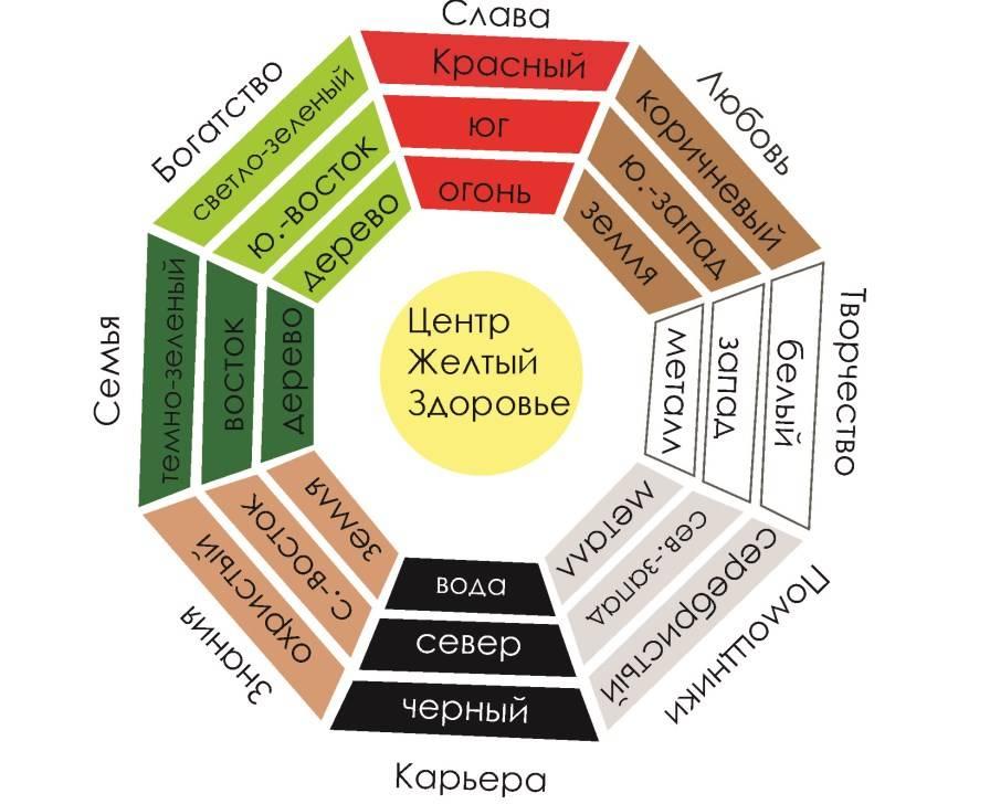 Как определить зоны фен-шуй в квартире - руководство