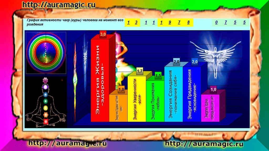 Цвет ауры (14 фото): как узнать ее цвет у человека по дате рождения? как определить оттенок своей ауры? значение желтых и синих, зеленых и фиолетовых тонов
