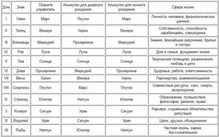 Как одеваются знаки зодиака: модный стиль одежды по гороскопу