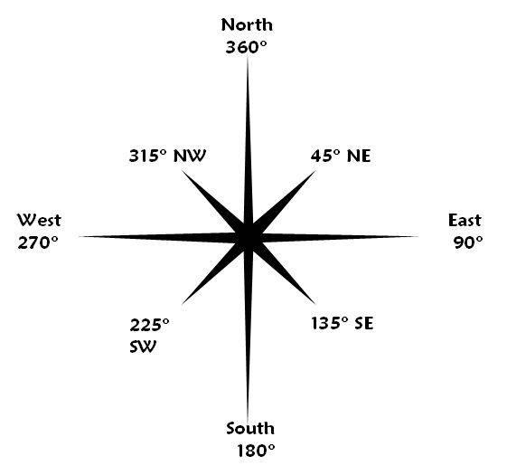 Обозначения сторон горизонта — севера, юга, запада и востока — на компасах