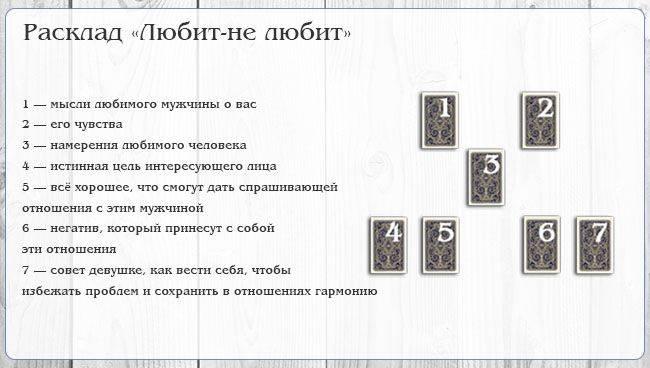 Расклад карт таро на отношения с мужчиной