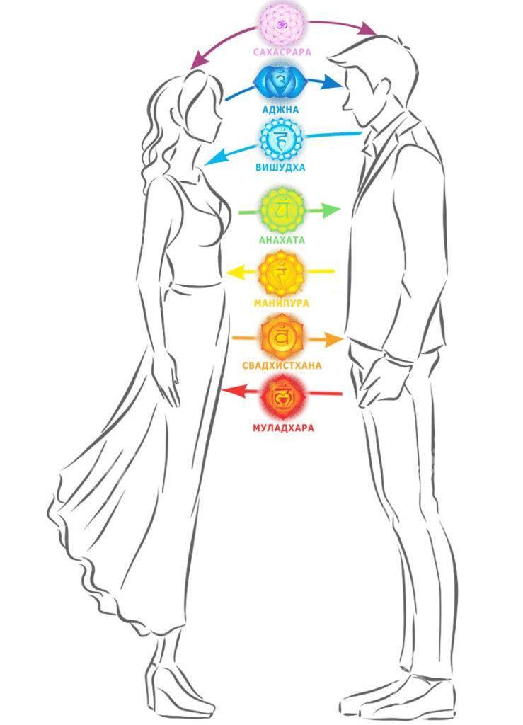 Привязка к человеку. отсечение привязанностей. энергетические привязки и зависимости, и как от них избавляться.