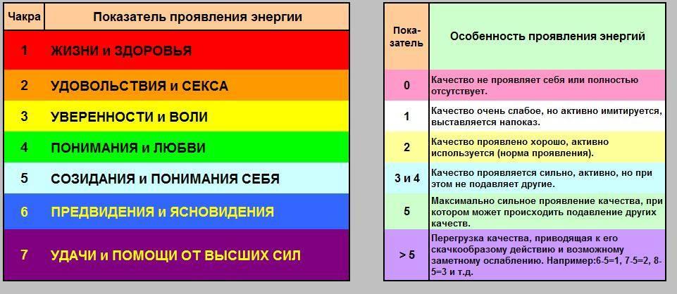Цвет вашей ауры по дате рождения