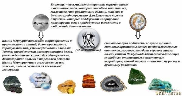 Какой камень подходит по знаку зодиака для близнецов мужчин и женщин