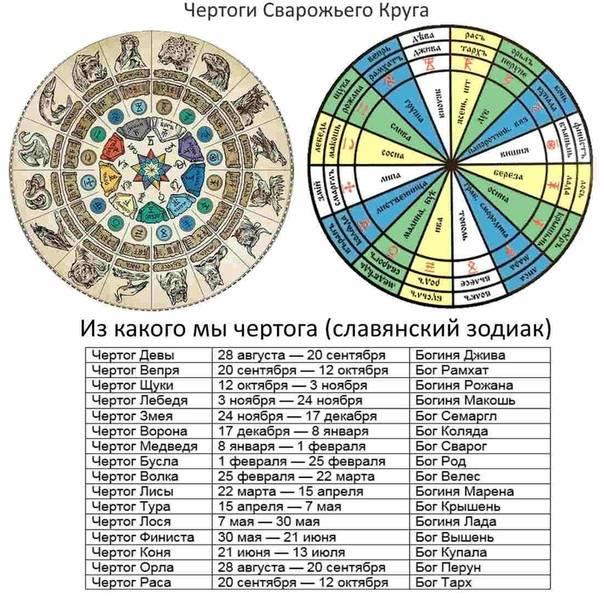 Славянский гороскоп