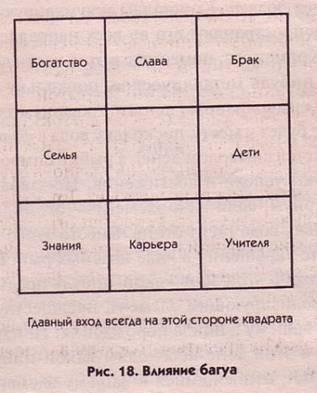 Правила использования квадрата ло шу в фен-шуй