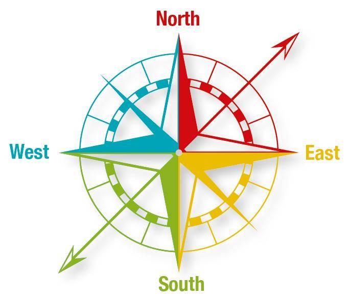 Как определить где север по карте. как определить стороны света