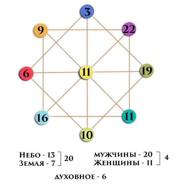 Гороскоп совместимости. астрологическая совместимость знаков зодиака по дате рождения бесплатно онлайн без регистрации и без смс с интерпретацией. рассчитать индивидуальный гороскоп совместимости в лю