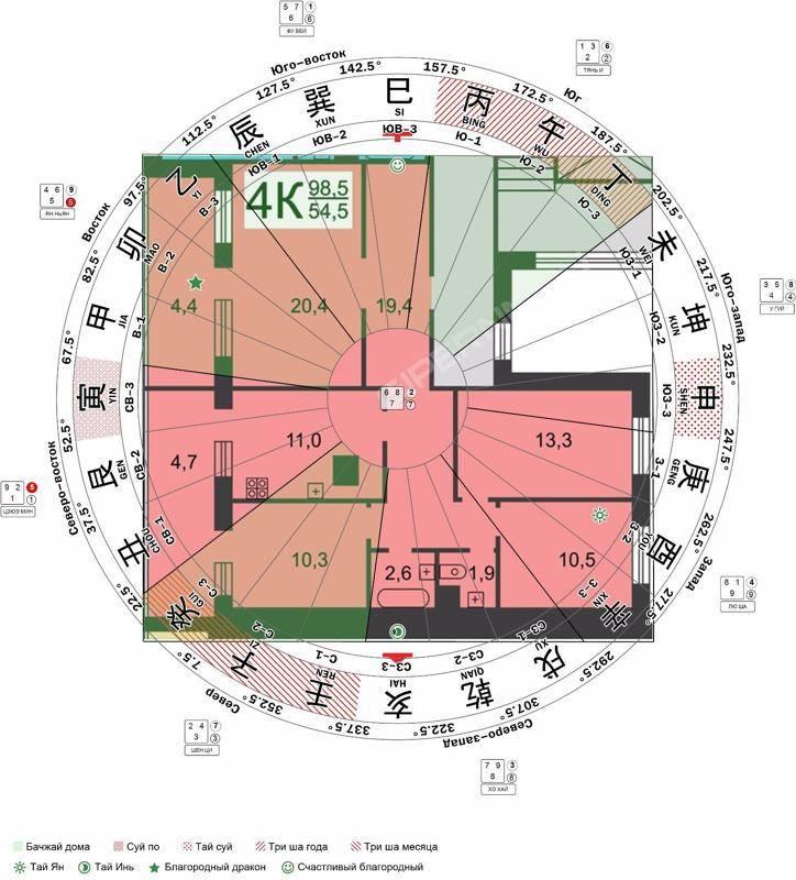 Зоны багуа по фен шуй в доме: как определить и активировать для здоровья и благополучия