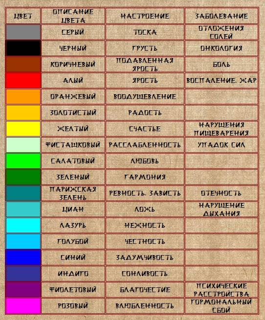Как определить цвет своей ауры по дате рождения