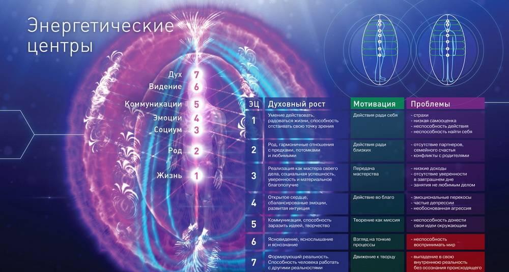 Космоэнергетика — каналы, обучение, знание, практика в москве и мо