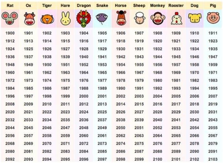 1979 — год какого животного по китайскому календарю: характеристика знака и его отношений с людьми