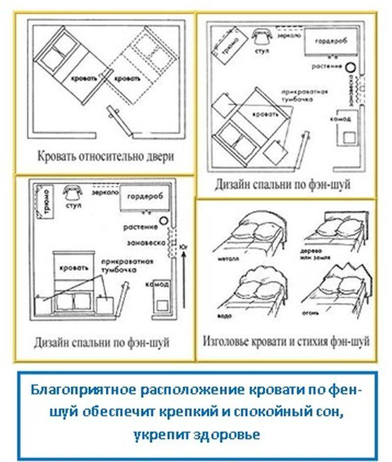 Спальня по фен-шуй: правильное расположение для гармонии