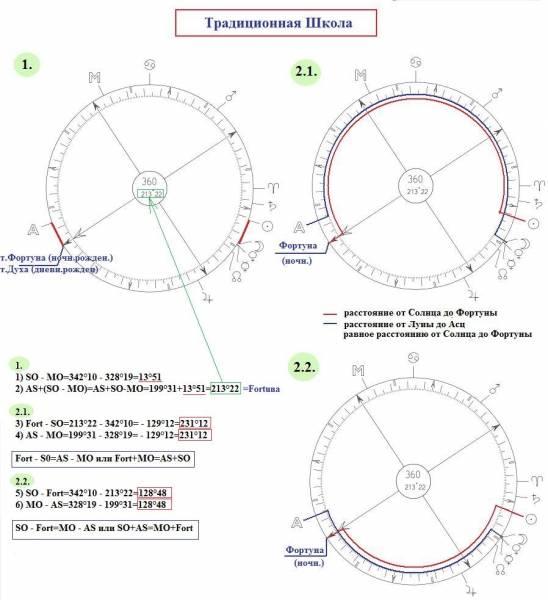 Парс фортуны в знаках зодиака по вронскому