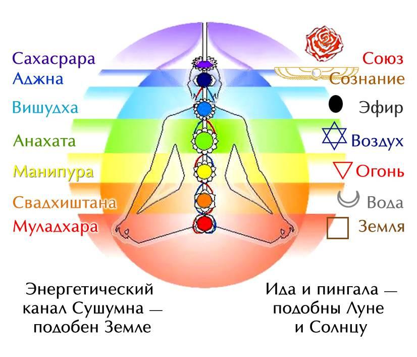 Как открыть чакры самостоятельно - планетарная йога: способы развития осознанности