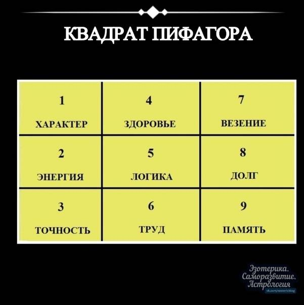 Квадрат пифагора – психоматрица по дате рождения