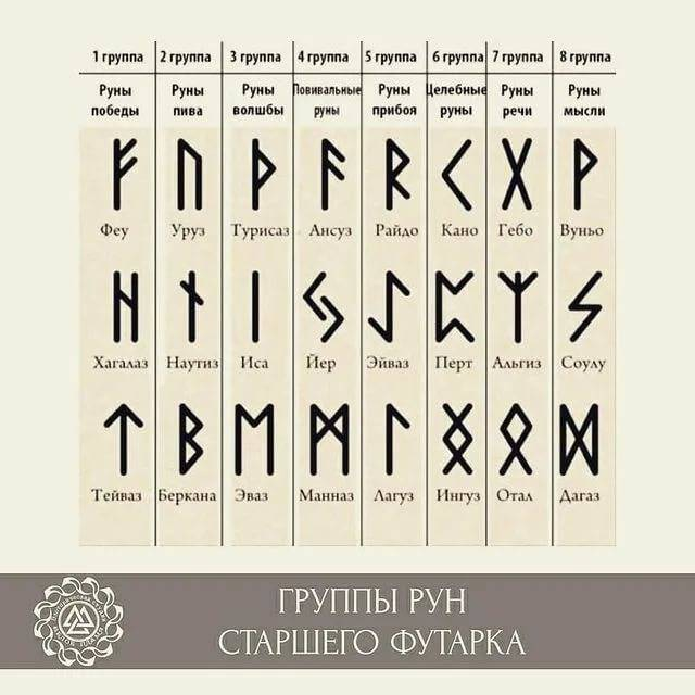 Руническая магия: значения рун и правила работы с ними, сильные ритуалы + варианты ставов для колдовства на любовь