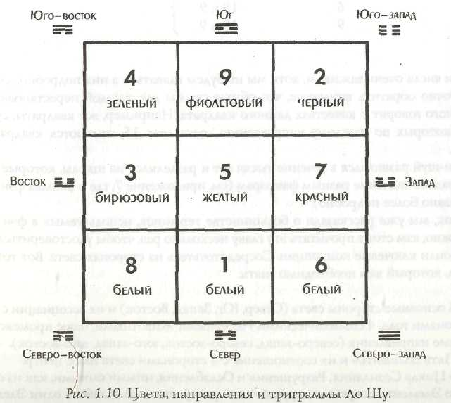 """Откуда взялся квадрат ло-шу и метод предсказаний """"9 дворцов"""""""