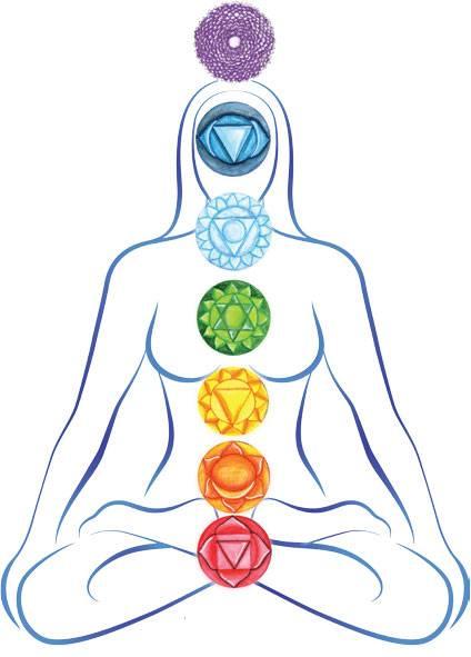 Чакра свадхистана (вторая) - за что отвечает, где находится, как открыть