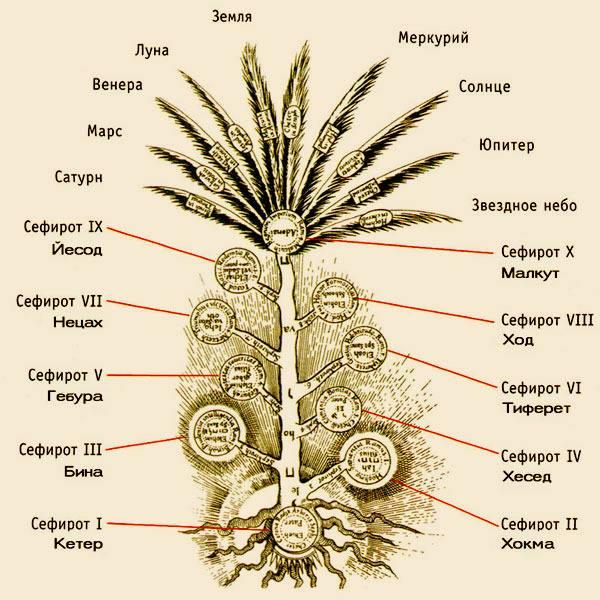 Гадание на картах таро дерево сефирот
