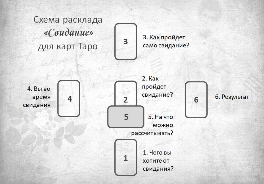 17 аркан таро значение карты звезда в отношениях и любви и в сочетании с другими картами