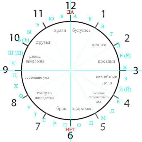 15:51 значение на часах в ангельской нумерологии, трактовка