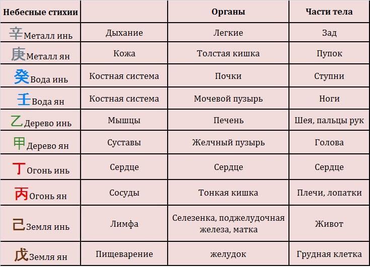 Знаки зодиака по месяцам-даты, характер,совместимость и астрологический прогноз на 2021