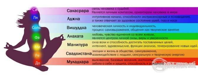 Определяем цвет ауры по дате рождения