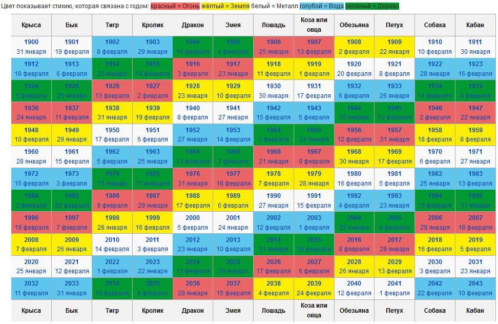 Астрология начинающих, виды гороскопов: как научится читать гороскопы и что этого нужно знать | мир магии