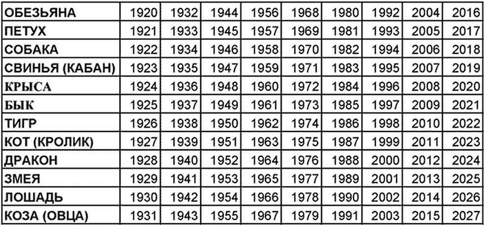 Китайский гороскоп по годам рождения, таблица, стихии