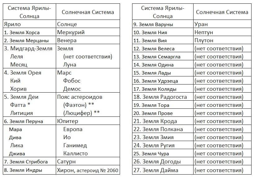 Славянские чертоги по дате рождения: определение, описание