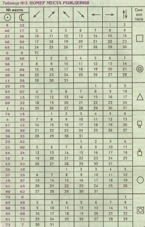 Нумерология: кем вы были в прошлой жизни по дате рождения :: инфониак