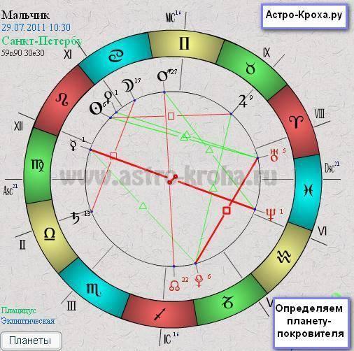 Планета-покровитель знака зодиака весы и её влияние