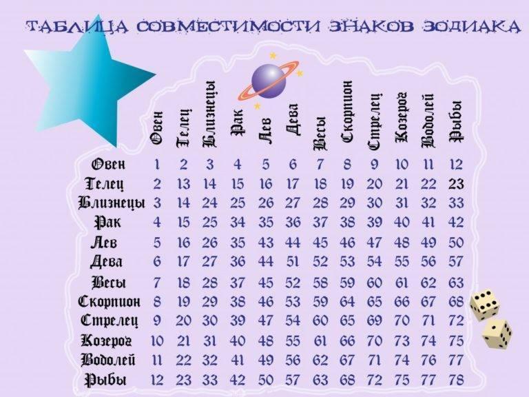 Совместимы ли знаки зодиака рыбы и стрелец