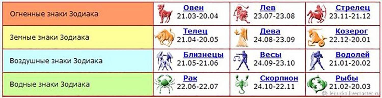 Характеристика мужчин и женщин раков, рождённых в год дракона