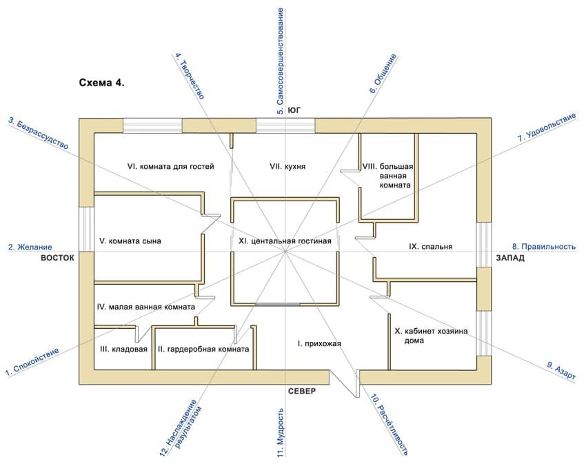 Входная дверь по фен-шуй: направление, цвет, материал, форма