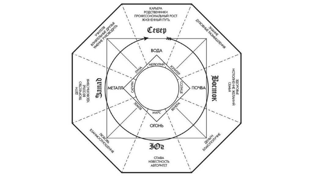 Секреты фен шуй: учимся определять зоны и управлять жизнью