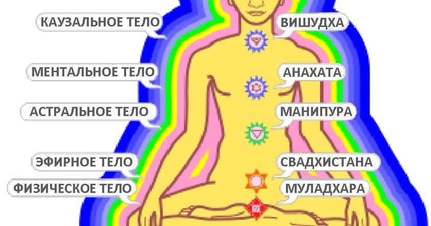 Значение 7 тонких тел для человеческой души и кармы