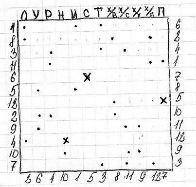 Гадания на парня на бумаге: с ручкой на любовь, по именам, на сердце, во сне, с цифрами, самые точные и правдивые
