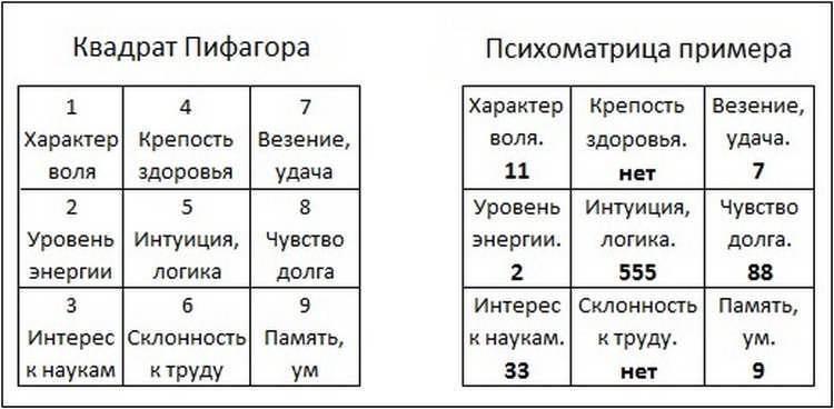 Нумерология в названии фирмы посчитать