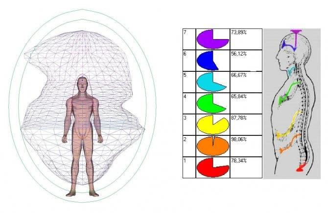 Синяя аура — значение небесных тонов в биополе человека