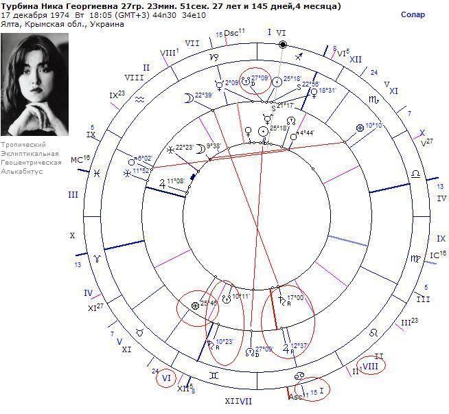 Парс фортуны (колесо фортуны). расчёт и толкование парса фортуны