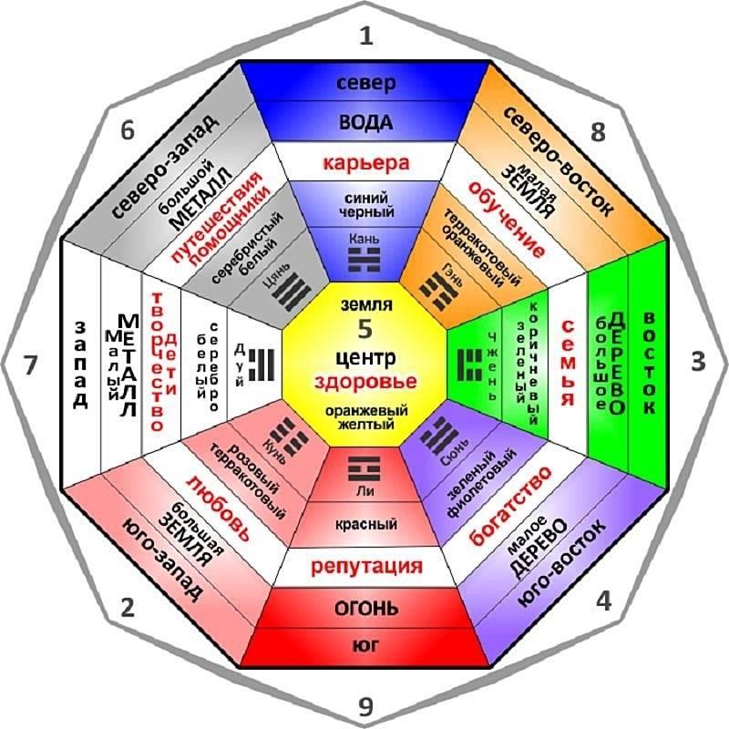 Ваша астрологическая стихия! астрология для новичков