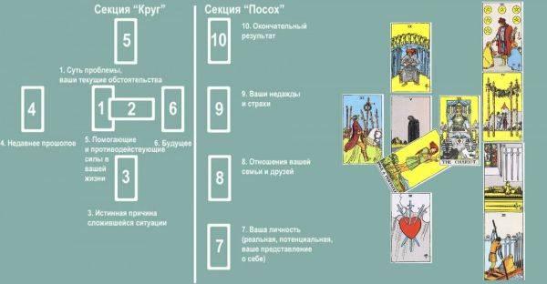 Таро уэйта - значение и толкование карт, особенности колоды