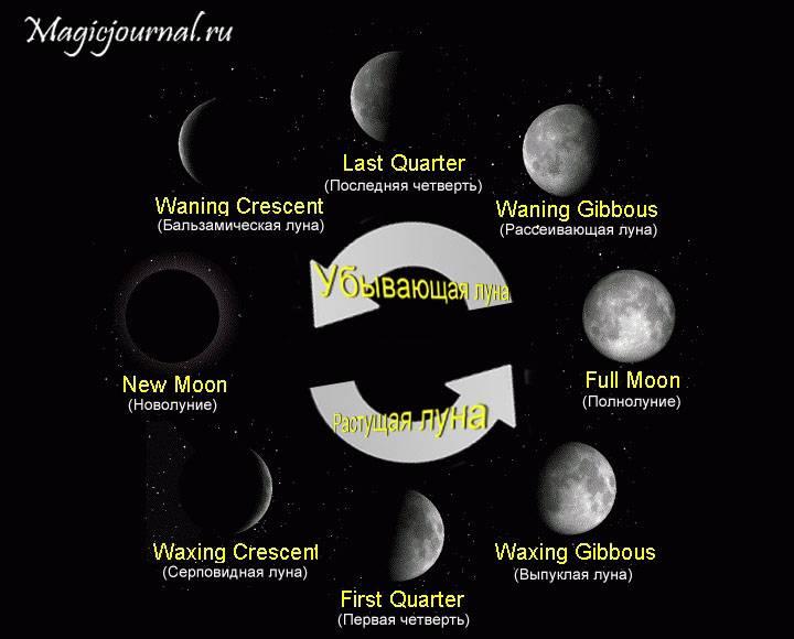 Лунные приметы на растущую и убывающую луну, новолуние